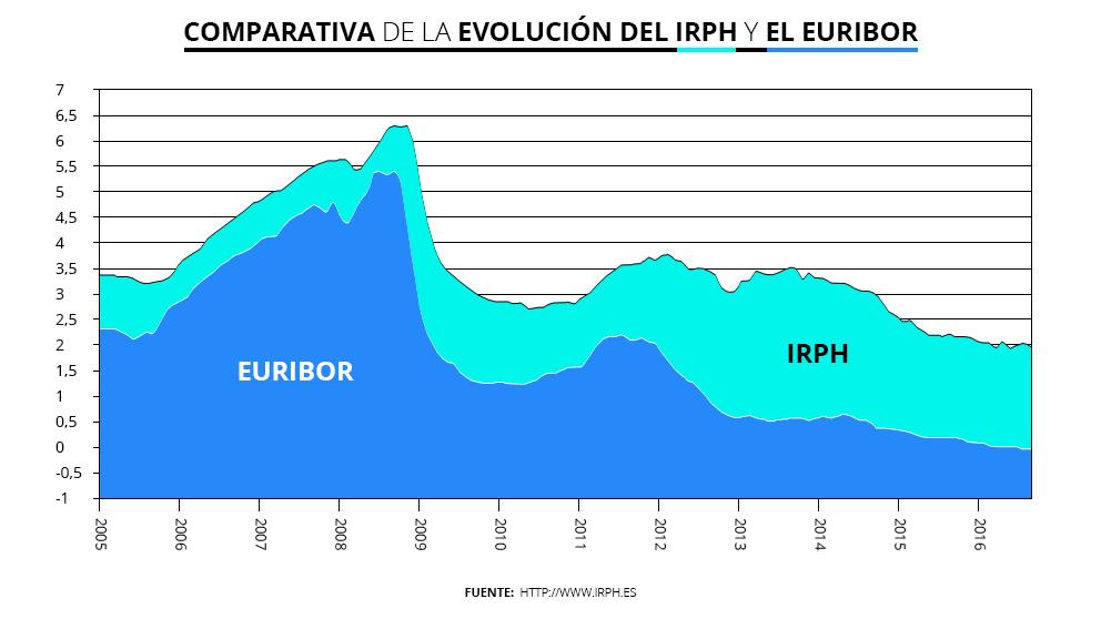 irph-euribor-hipotecas-comparativa-vazquez-abogados-malaga