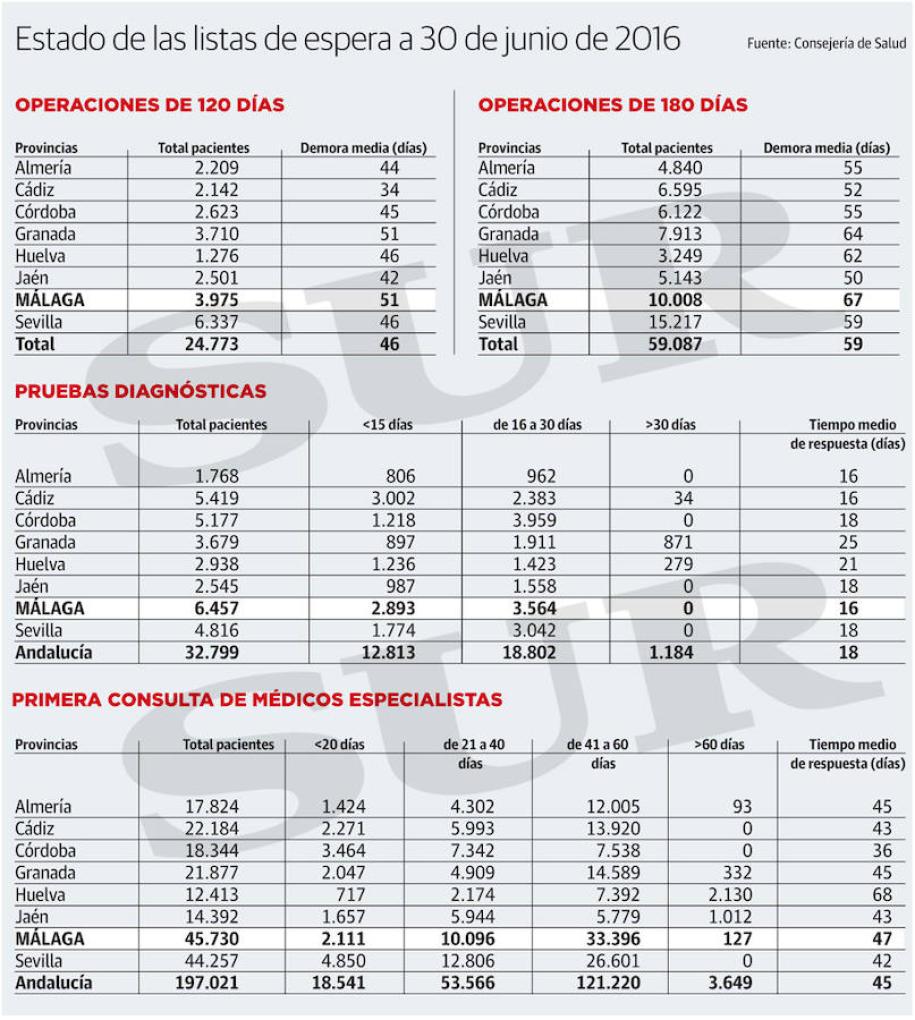 lista-espera-malaga-servicio-andaluz-salud-defensor-del-paciente-vazquez-abogados